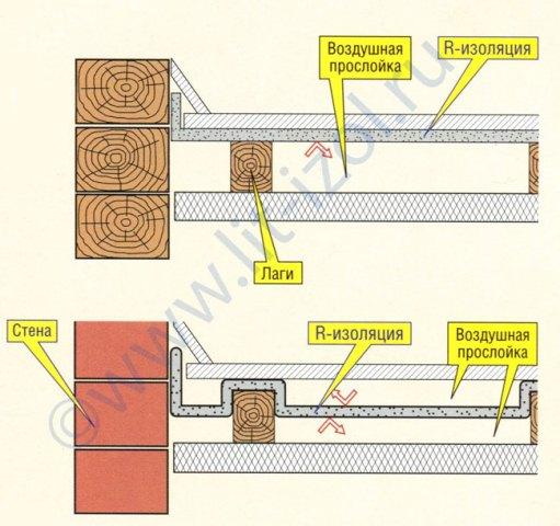 Наливной пол со звукоизоляцией тиксотропный двухкомпонентный полиуретановый лак